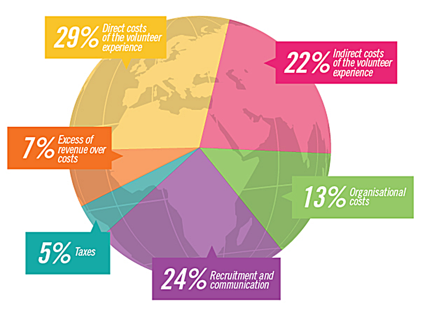These percentages represent the average of all our projects, and are based on our 2014 figures. Depending on the country of origin, the destination, the time of year, the type of project and other factors, these figures will vary from project to project.
